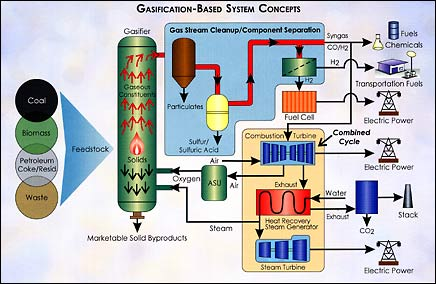 gasification_schematic