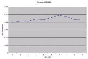 demand-2009
