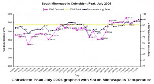 southmplscoincident-peakjuly2006