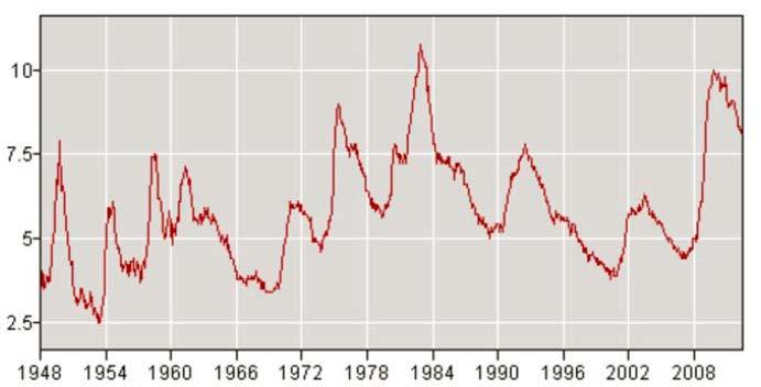 unemployment1948-2012