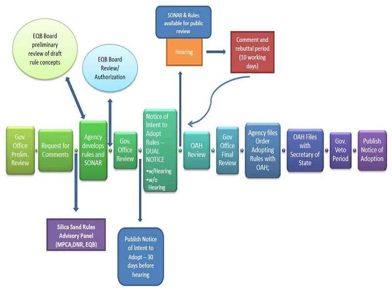 EQB Process