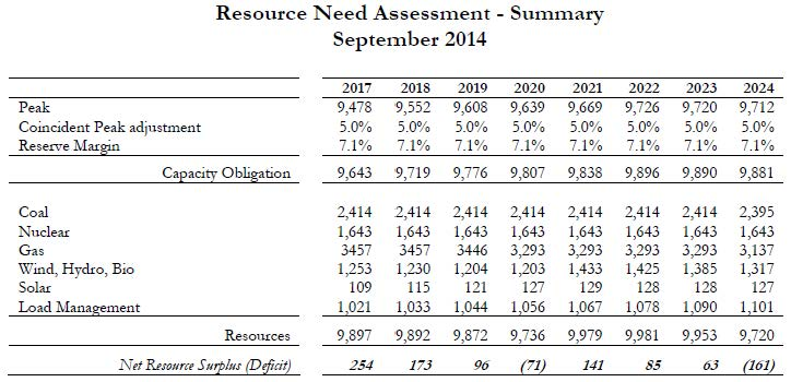 Xcel Resource Need Assessment 2014