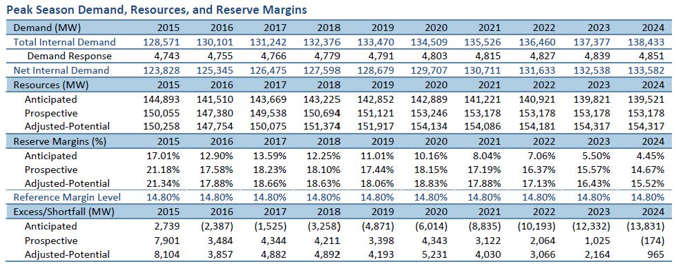 MISO Peak Demand Reserve Margins