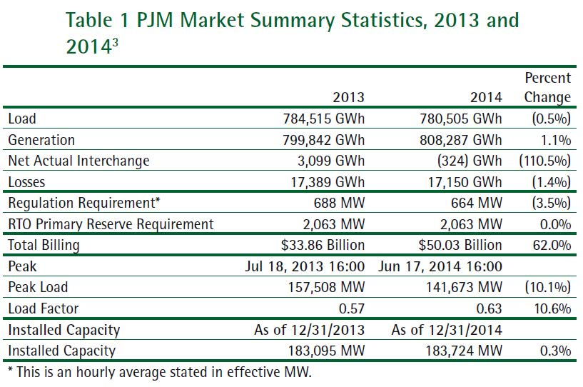 2014-2013 PJM Peak Demand