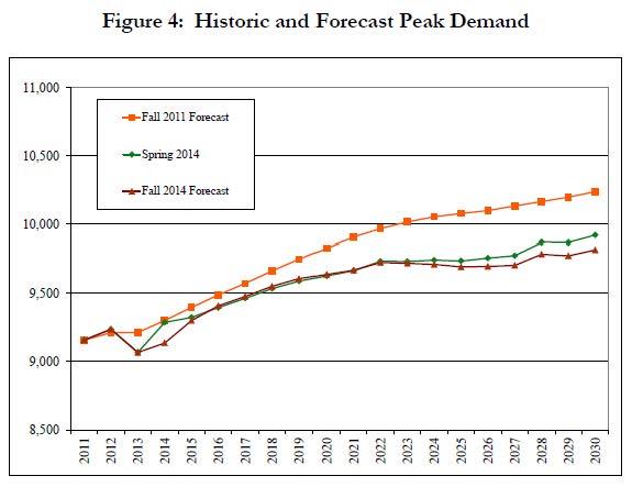Historic&ForecastPeakDemand_IRPp45
