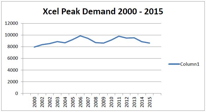 XcelPeakDemand2000-2015