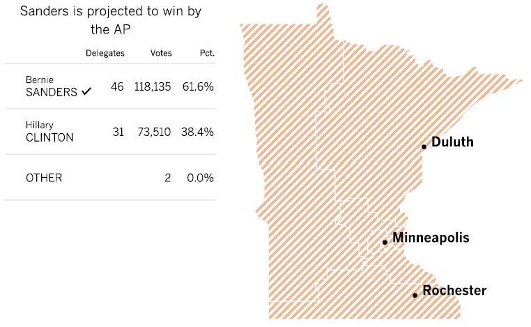 MinnesotaCaucusResults